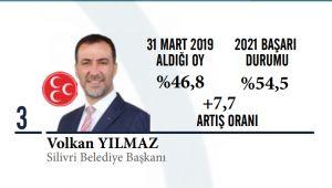 En başarılı belediye başkanları arasında Volkan Yılmaz farkı!